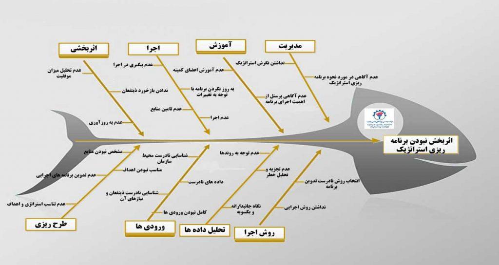 نمودار علت و معلول برای برنامه ریزی استراتژیک