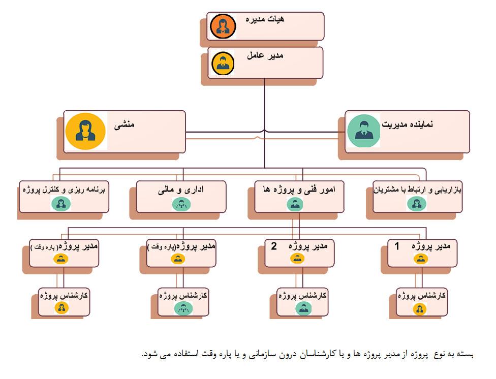 چارت سازمانی شرکت پویندگان ایمنی و کیفیت